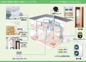 【三井ホーム】全館空調デンソーと東芝を比較してみました。